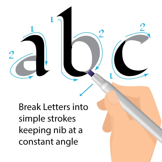 Calligraphy Letter Forms- Proud Irish Heritage Gifts of Certificates.